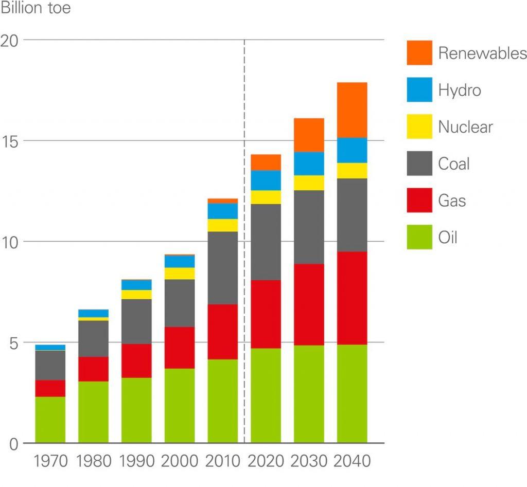 Energia & kliima